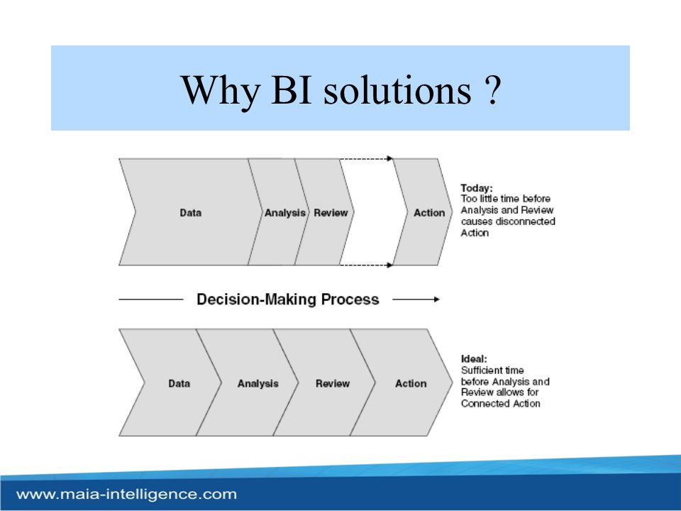 Why BI solutions
