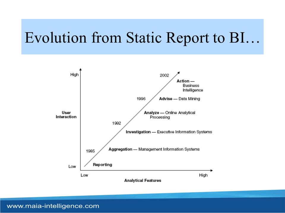 Evolution from Static Report to BI…
