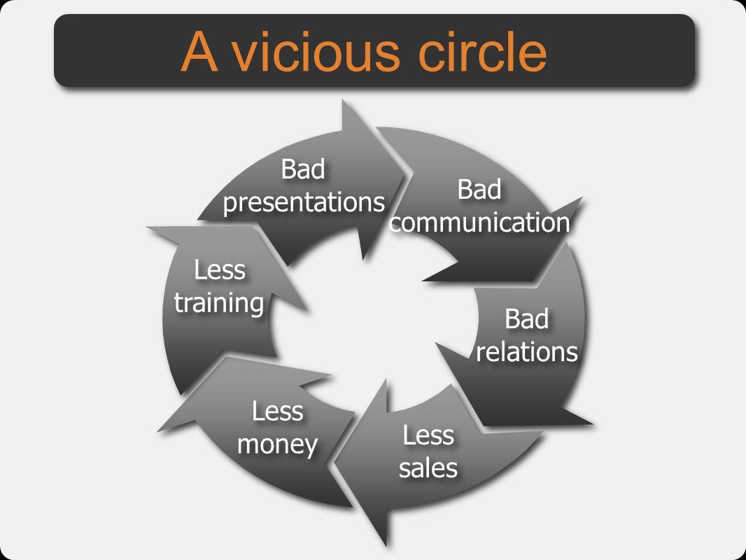 A vicious circle Bad presentations Bad communication Less training Bad