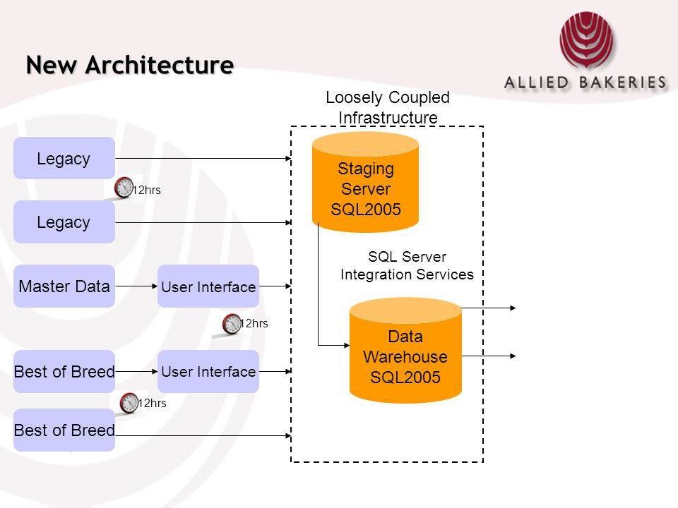 New Architecture Loosely Coupled Infrastructure Legacy Staging Server