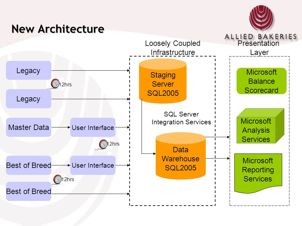New Architecture Loosely Coupled Infrastructure Presentation Layer