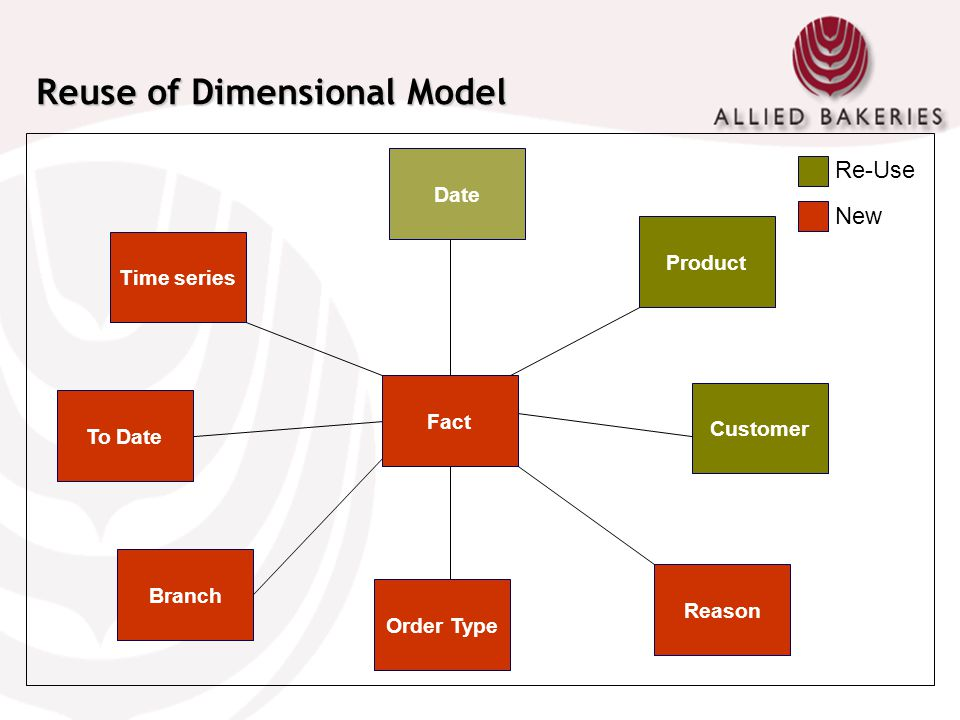 Reuse of Dimensional Model