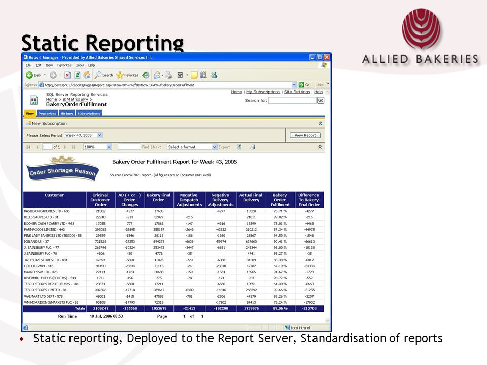 Static Reporting Uses Reporting Services Report Builder technology to provide custom report functionality to users.