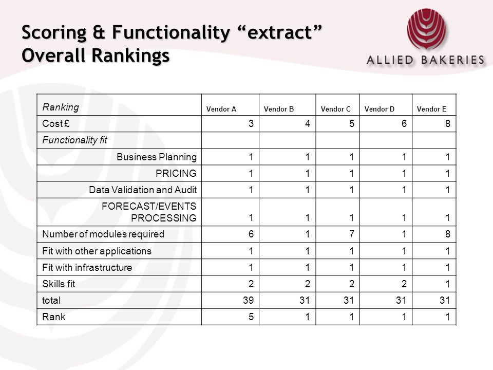 Scoring & Functionality extract Overall Rankings