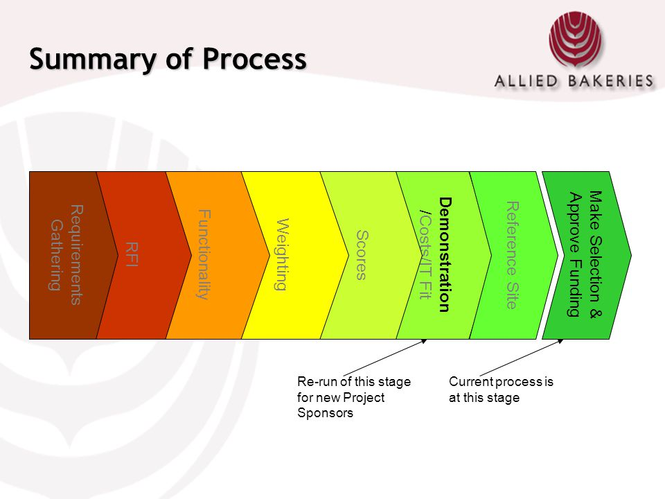 Summary of Process Requirements Gathering RFI Functionality Weighting