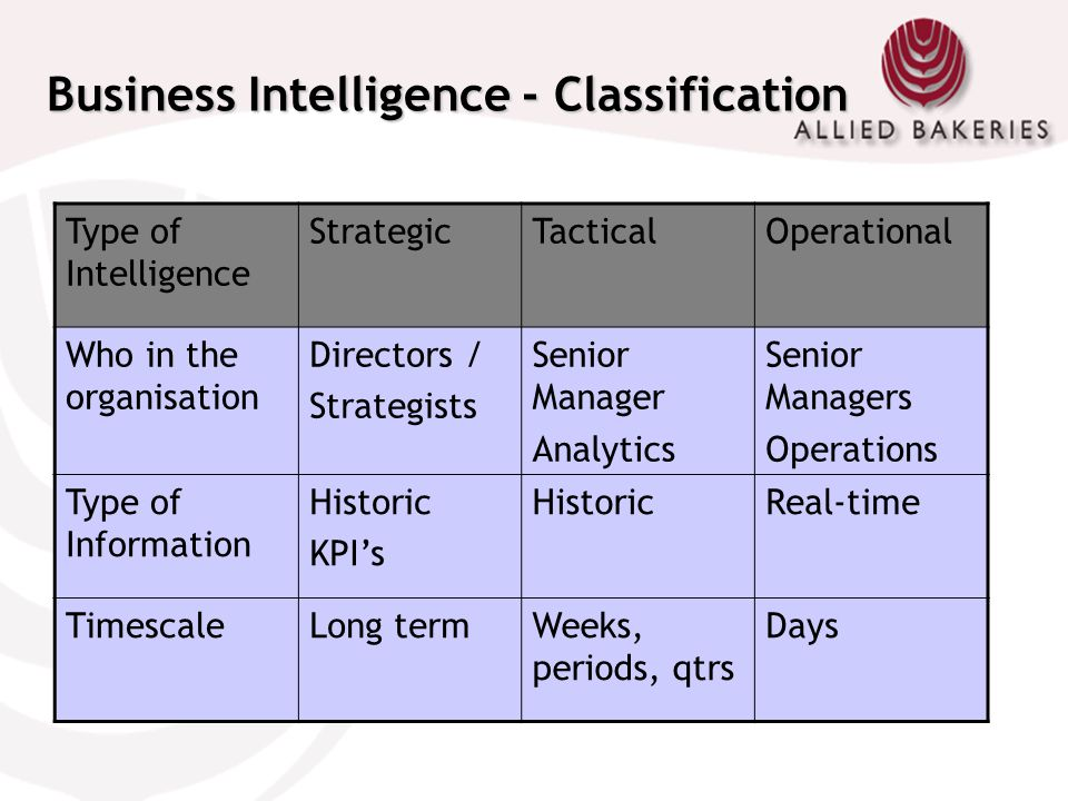 Business Intelligence - Classification