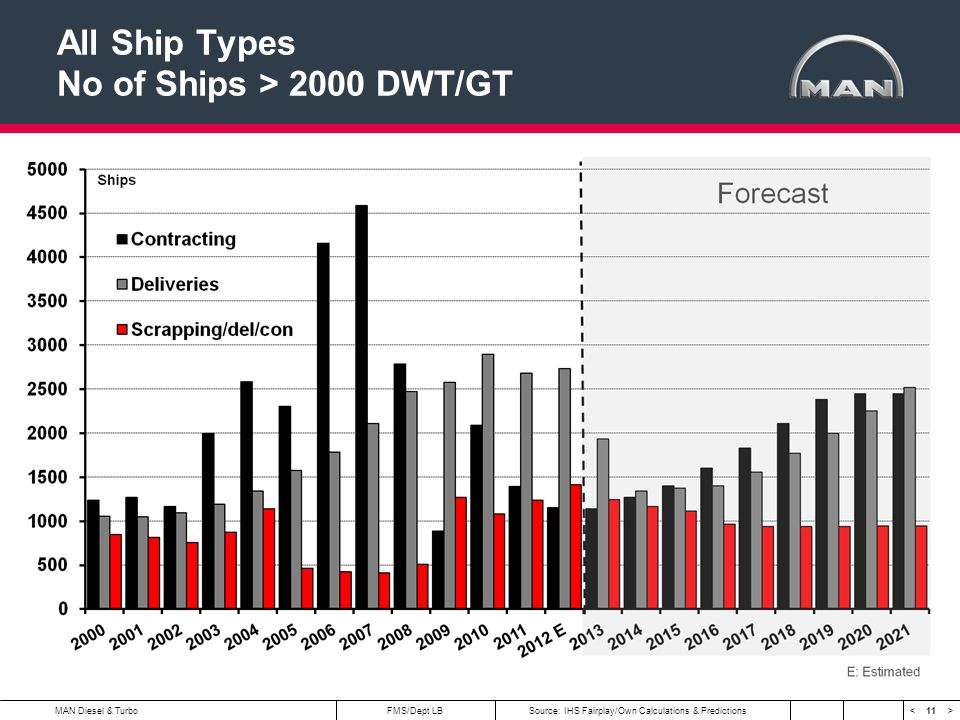 All Ship Types No of Ships > 2000 DWT/GT