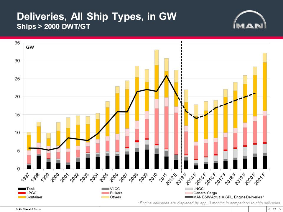 Deliveries, All Ship Types, in GW Ships > 2000 DWT/GT