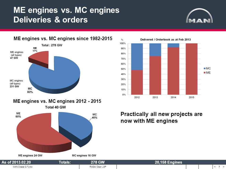 ME engines vs. MC engines Deliveries & orders