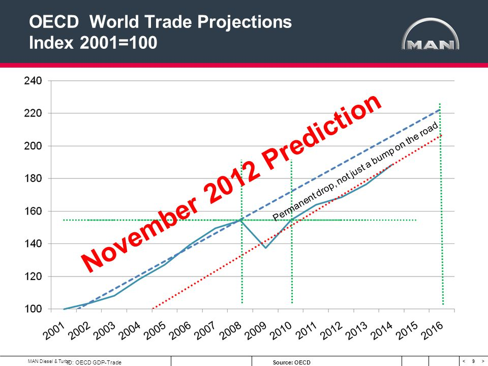 OECD World Trade Projections Index 2001=100