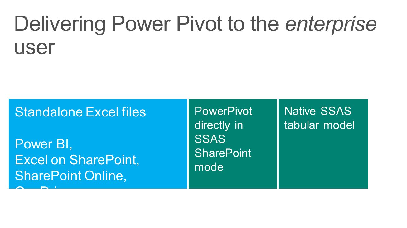 Delivering Power Pivot to the enterprise user