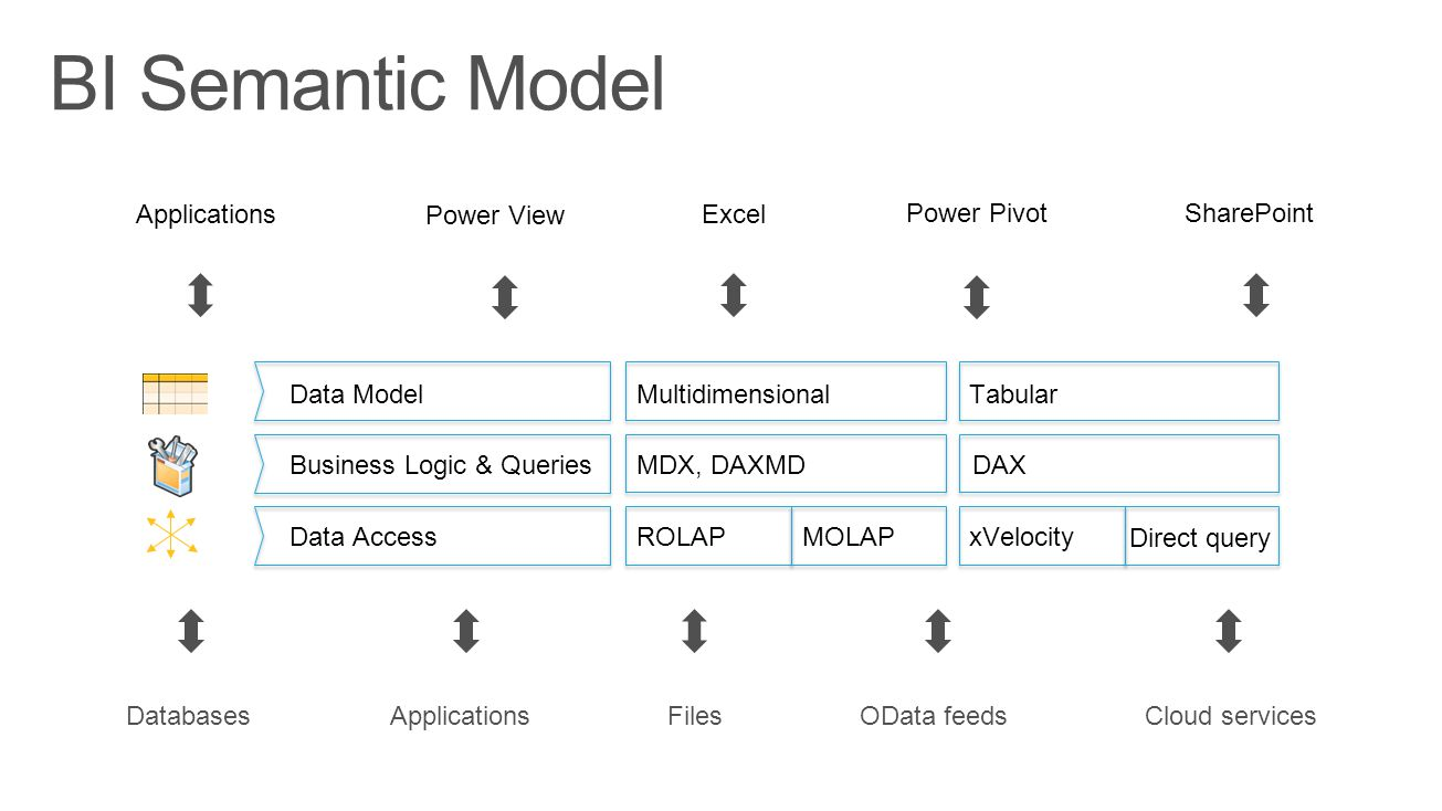 BI Semantic Model Applications Power View Excel Power Pivot SharePoint