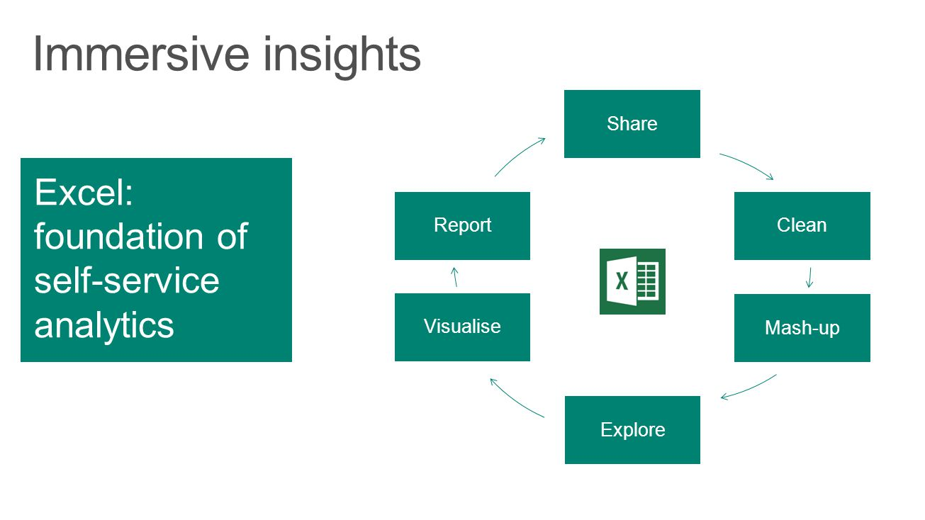 Immersive insights Excel: foundation of self-service analytics Share