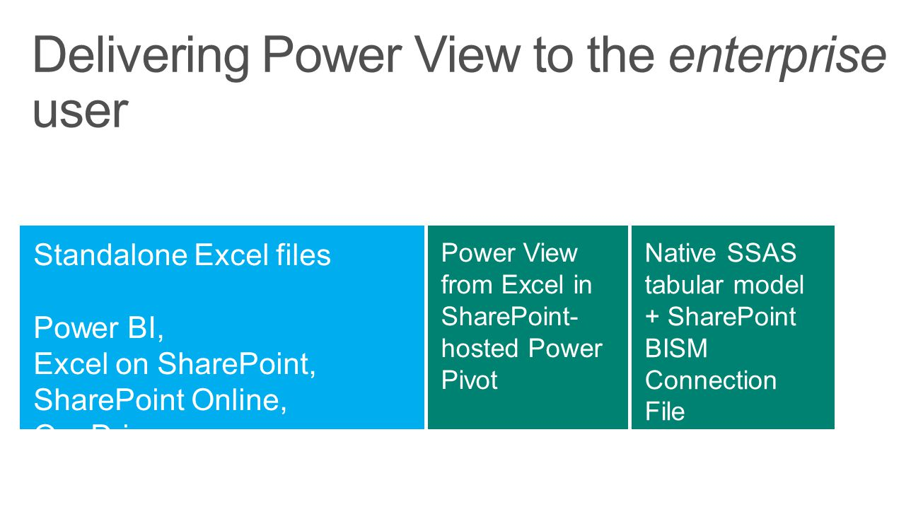 Delivering Power View to the enterprise user