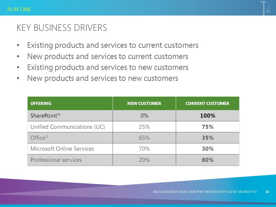 Key Business Drivers Existing products and services to current customers. New products and services to current customers.