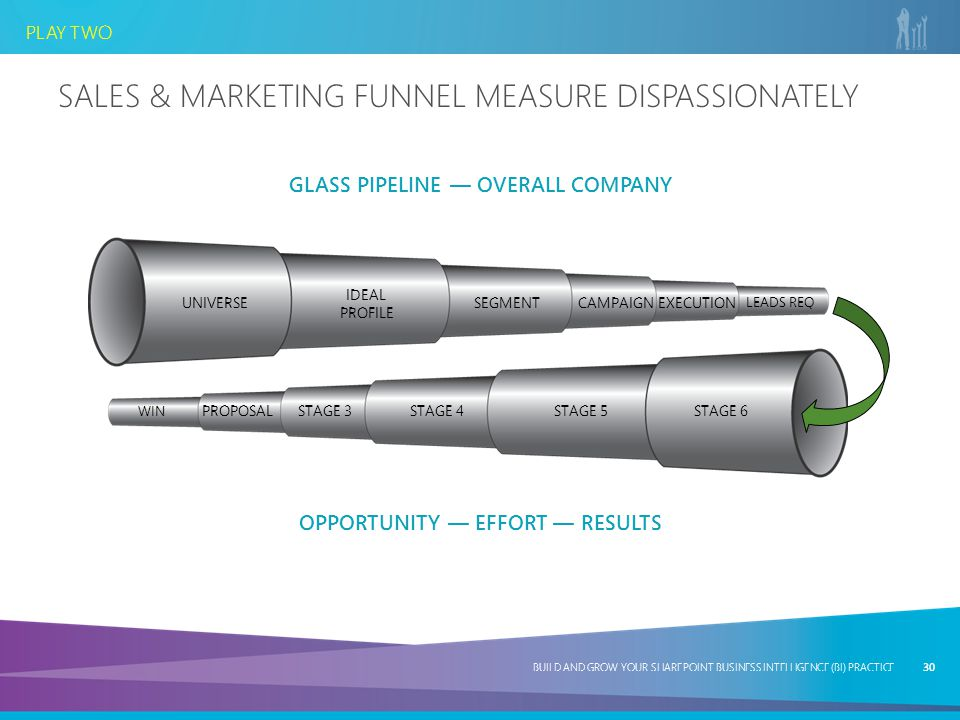 Sales & Marketing Funnel Measure Dispassionately