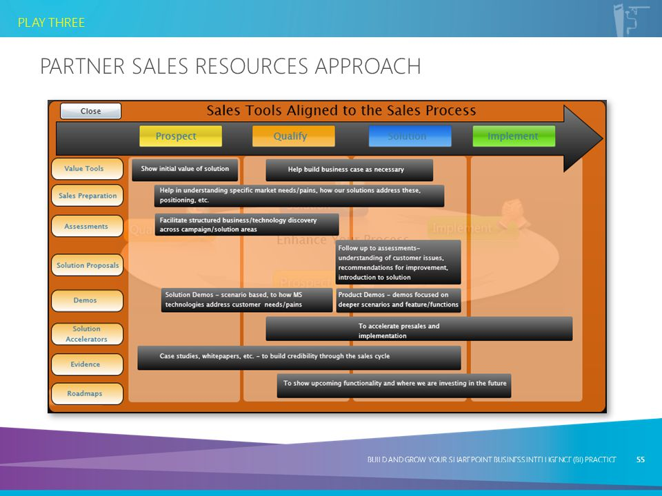 PARTNER SALES REsources APPROACH