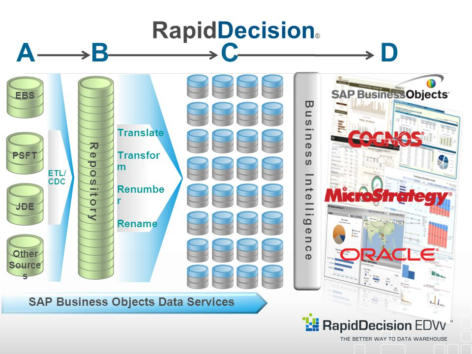 Business Intelligence SAP Business Objects Data Services