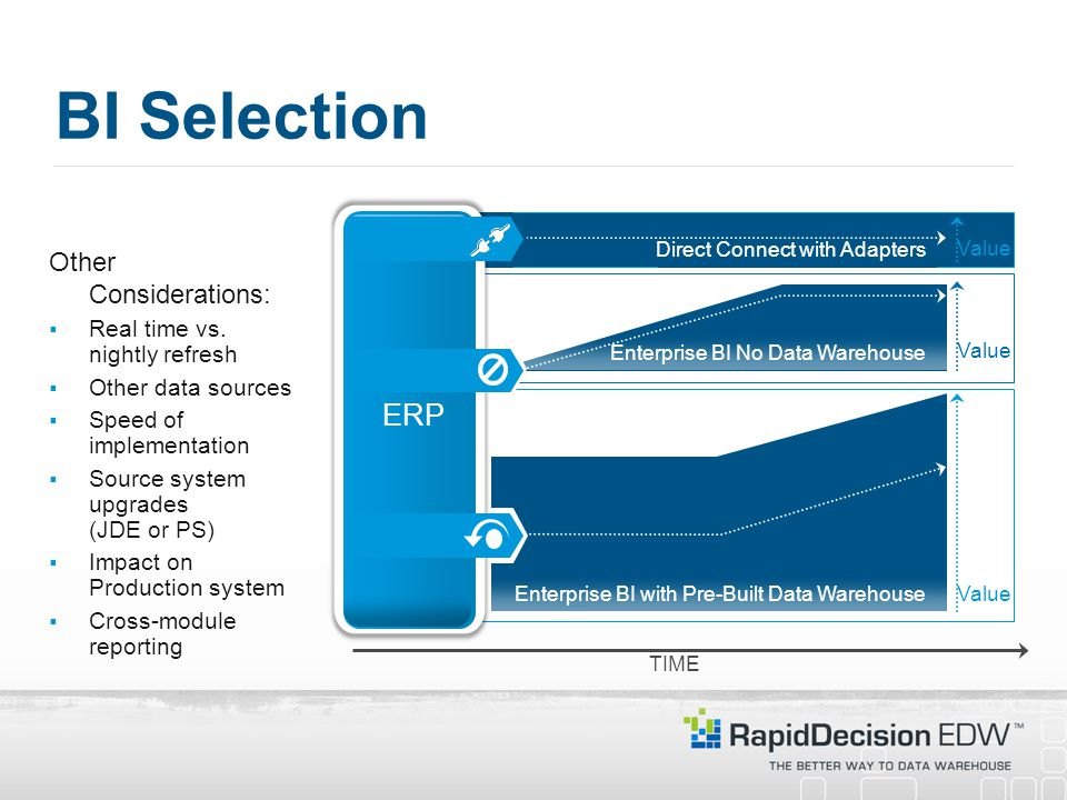 BI Selection ERP Other Considerations: Real time vs. nightly refresh