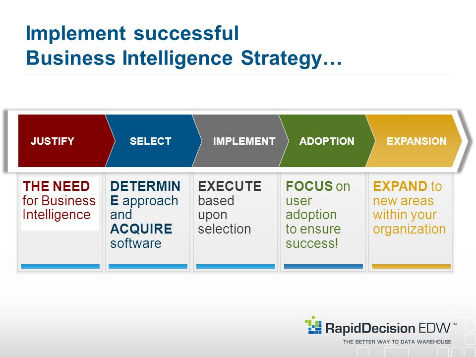 Implement successful Business Intelligence Strategy…