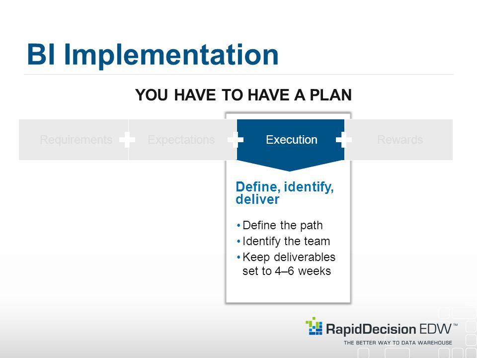 BI Implementation YOU HAVE TO HAVE A PLAN Define, identify, deliver