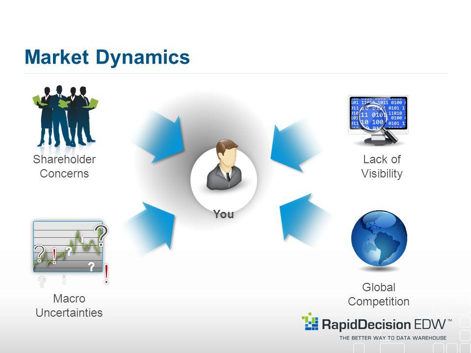 ! ! Market Dynamics You Shareholder Concerns Lack of Visibility