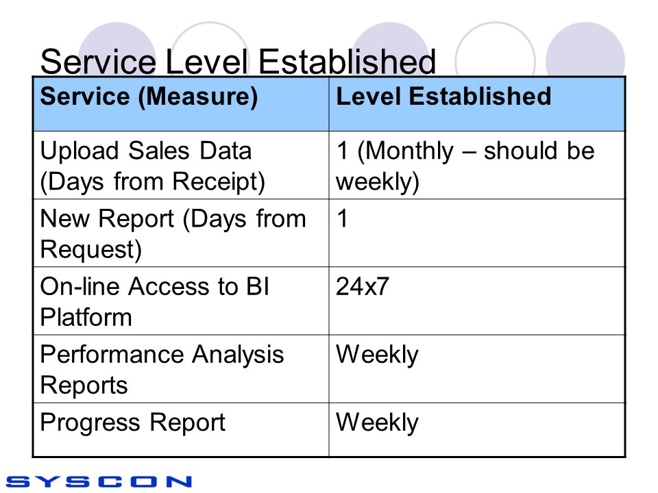 Service Level Established