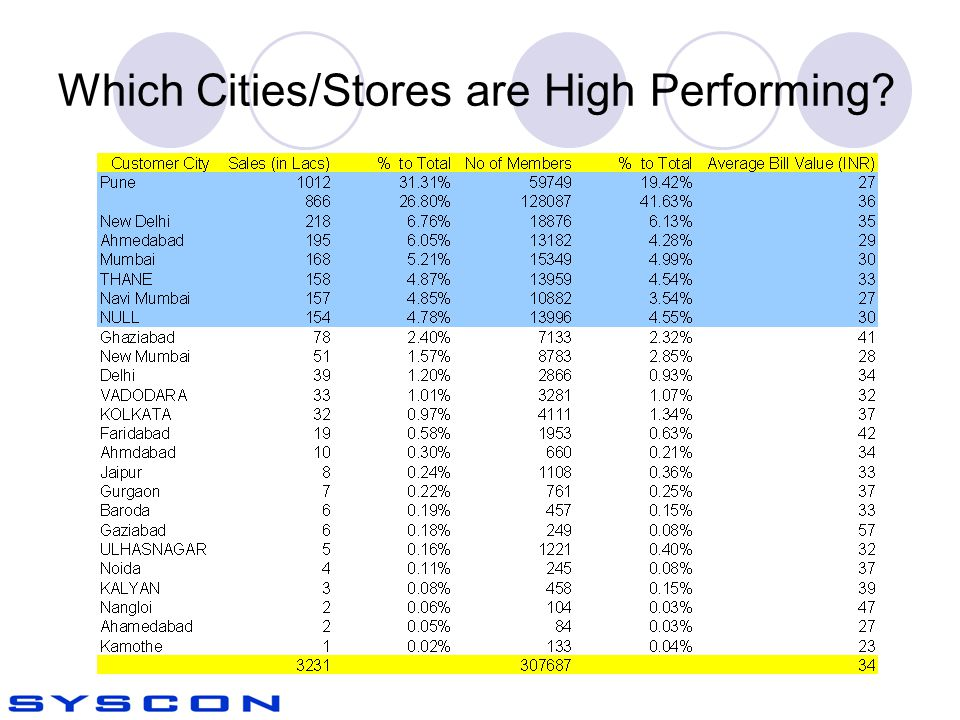 Which Cities/Stores are High Performing