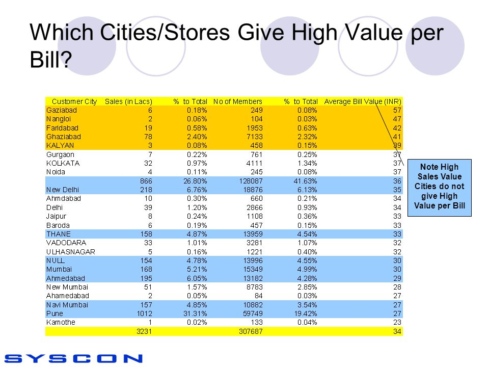 Which Cities/Stores Give High Value per Bill