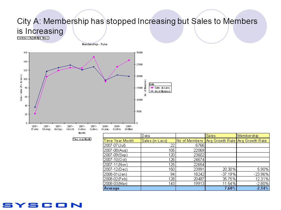 City A: Membership has stopped Increasing but Sales to Members is Increasing