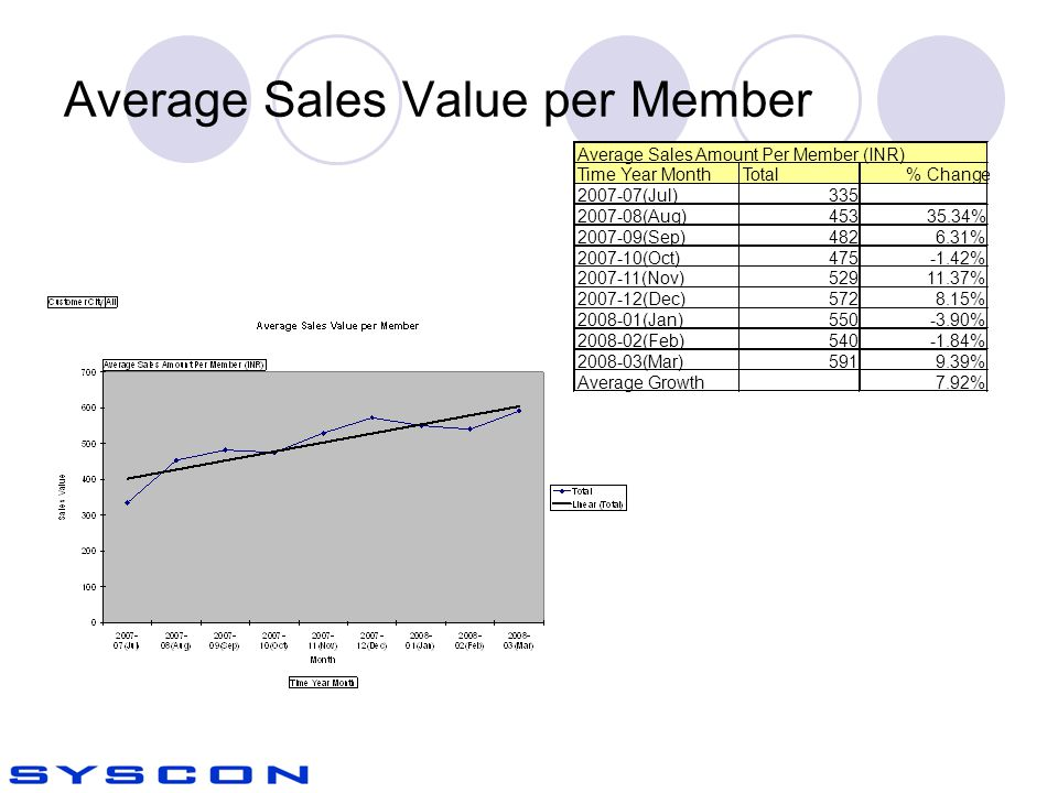 Average Sales Value per Member