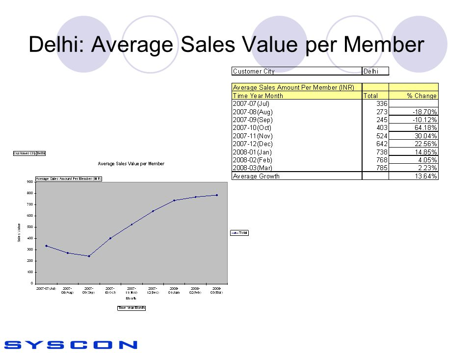 Delhi: Average Sales Value per Member