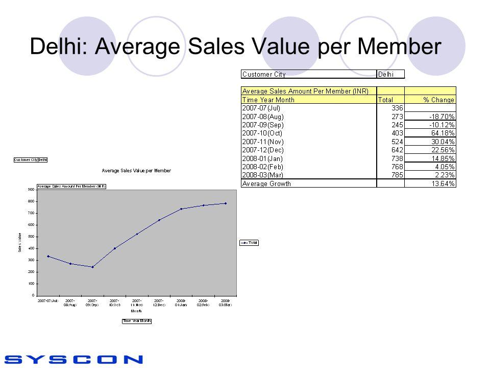 Delhi: Average Sales Value per Member