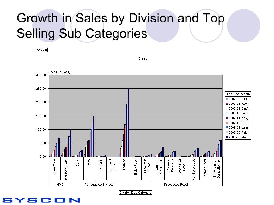 Growth in Sales by Division and Top Selling Sub Categories