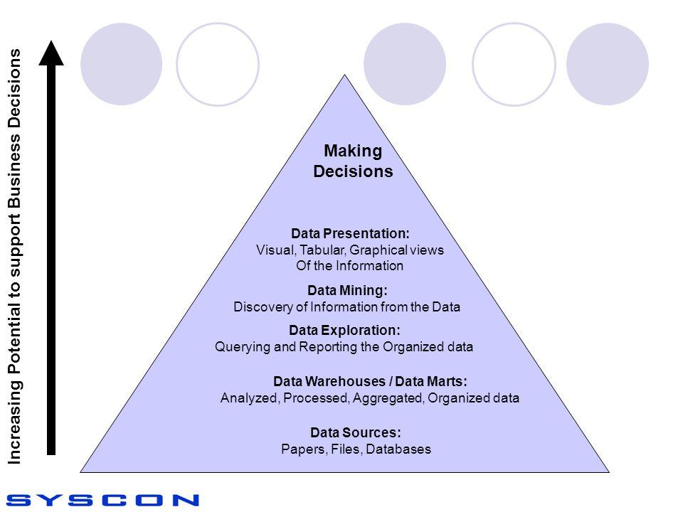 Data Warehouses / Data Marts: