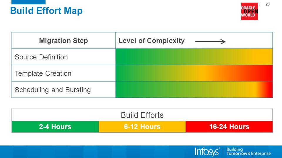 Build Effort Map Build Efforts Migration Step Level of Complexity