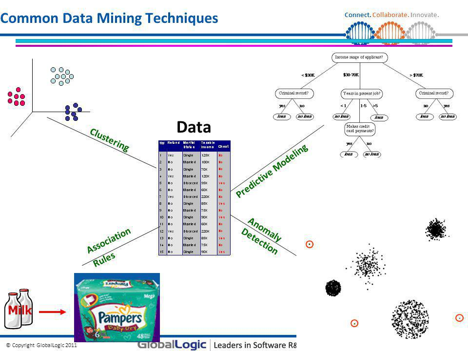 Common Data Mining Techniques