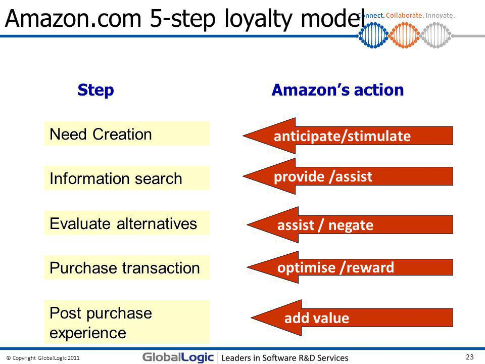 Amazon.com 5-step loyalty model