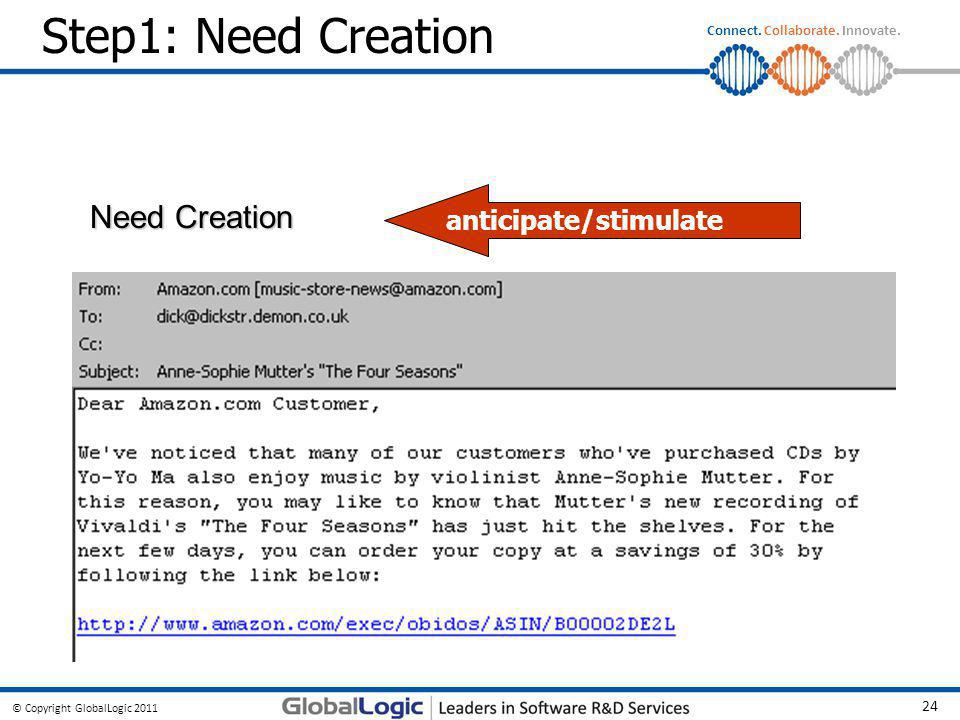 Step1: Need Creation anticipate/stimulate Need Creation
