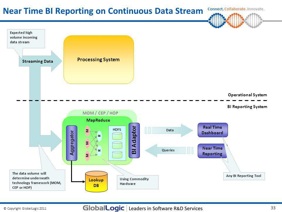 Near Time BI Reporting on Continuous Data Stream