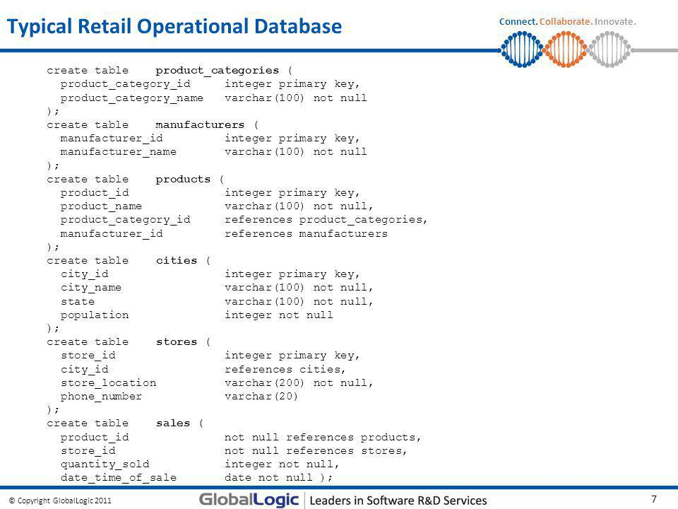 Typical Retail Operational Database