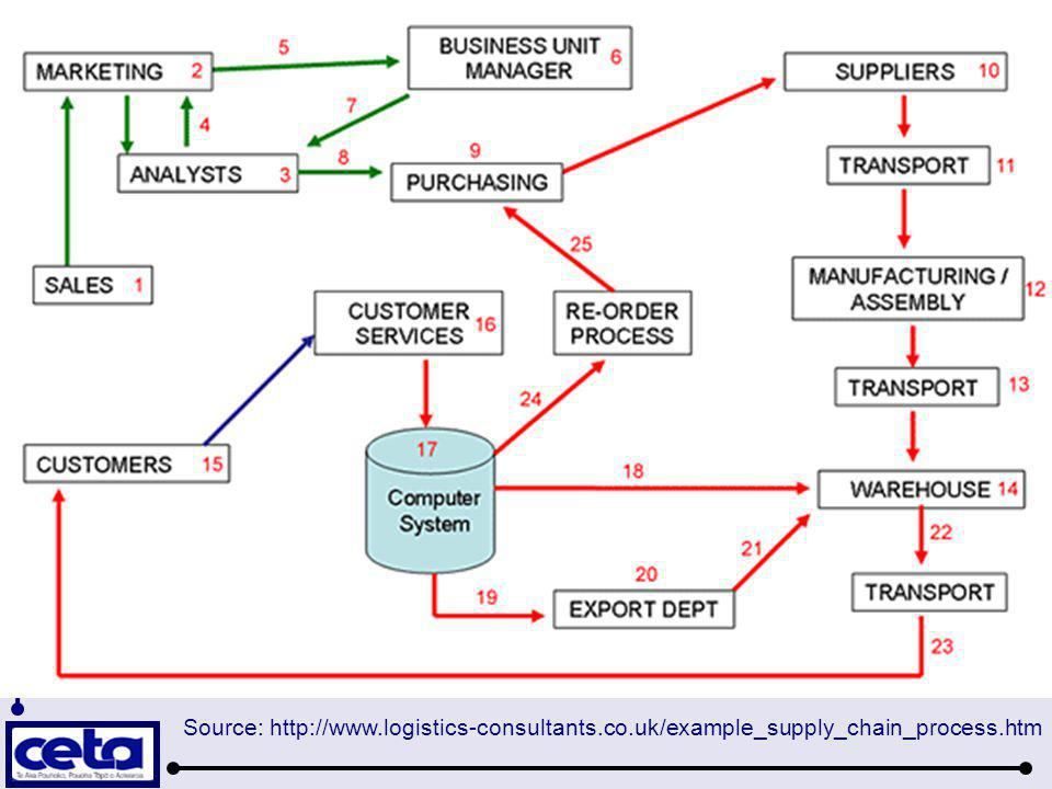 Source: http://www. logistics-consultants. co