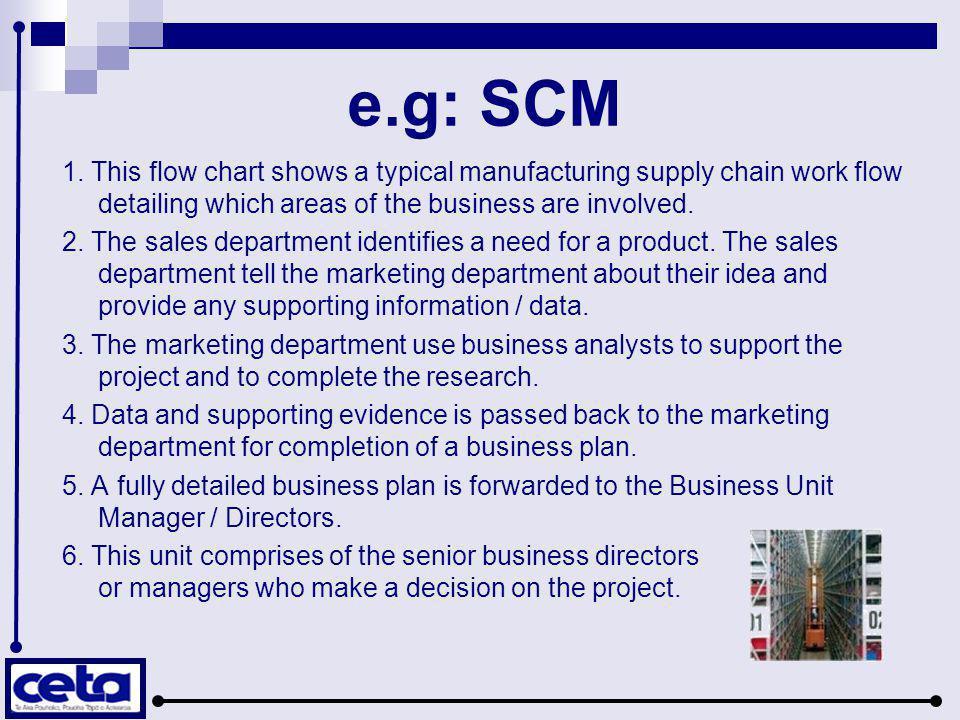 e.g: SCM