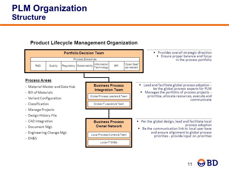 PLM Organization Structure