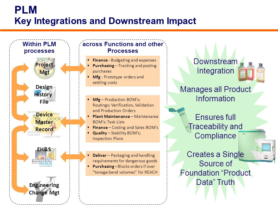 PLM Key Integrations and Downstream Impact