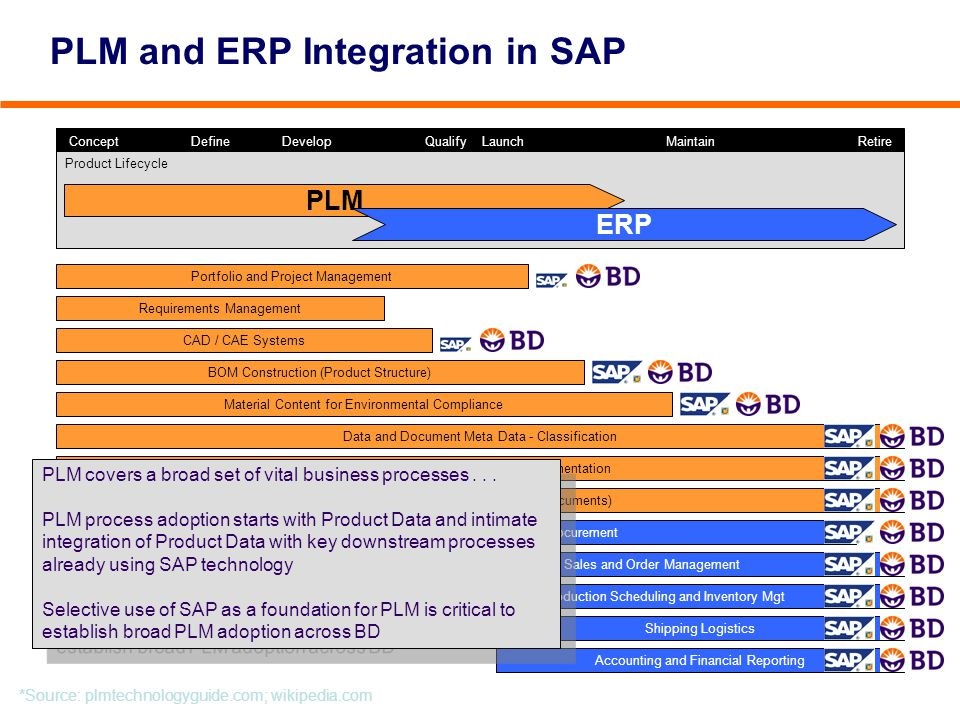 PLM and ERP Integration in SAP