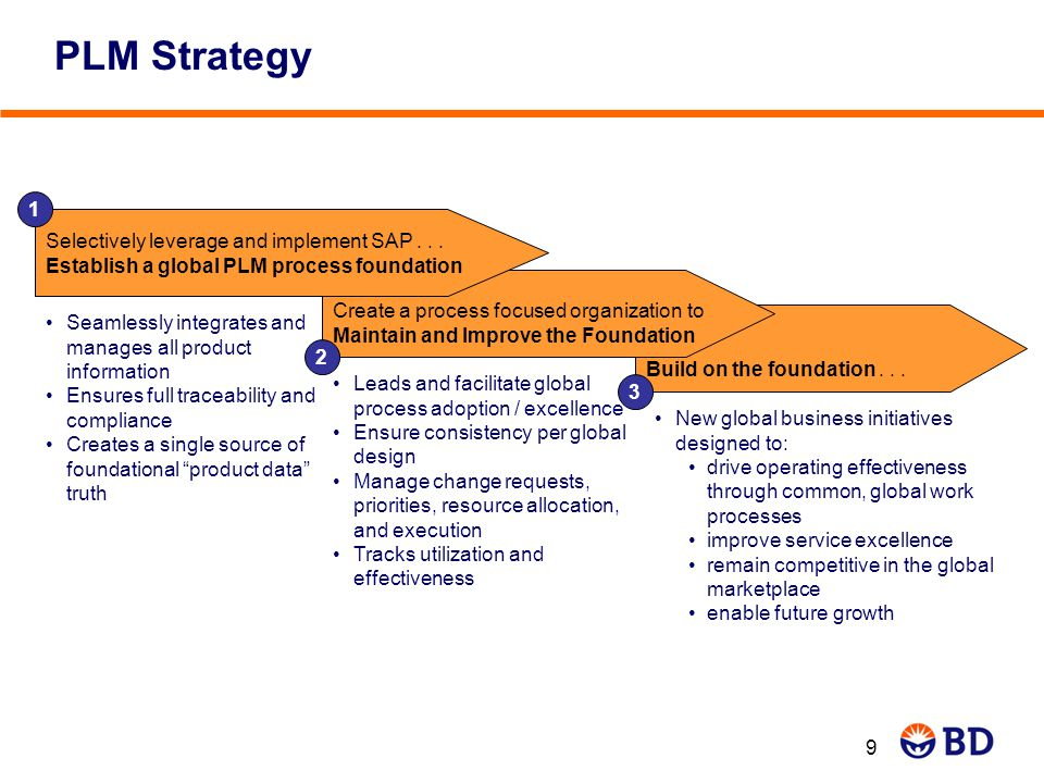 PLM Strategy 1. Selectively leverage and implement SAP . . . Establish a global PLM process foundation.