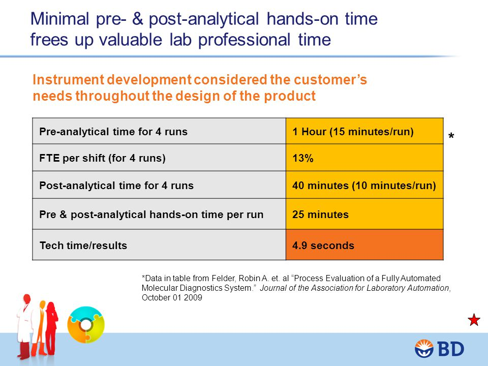 Minimal pre- & post-analytical hands-on time frees up valuable lab professional time