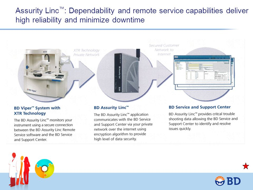 Assurity Linc™: Dependability and remote service capabilities deliver high reliability and minimize downtime