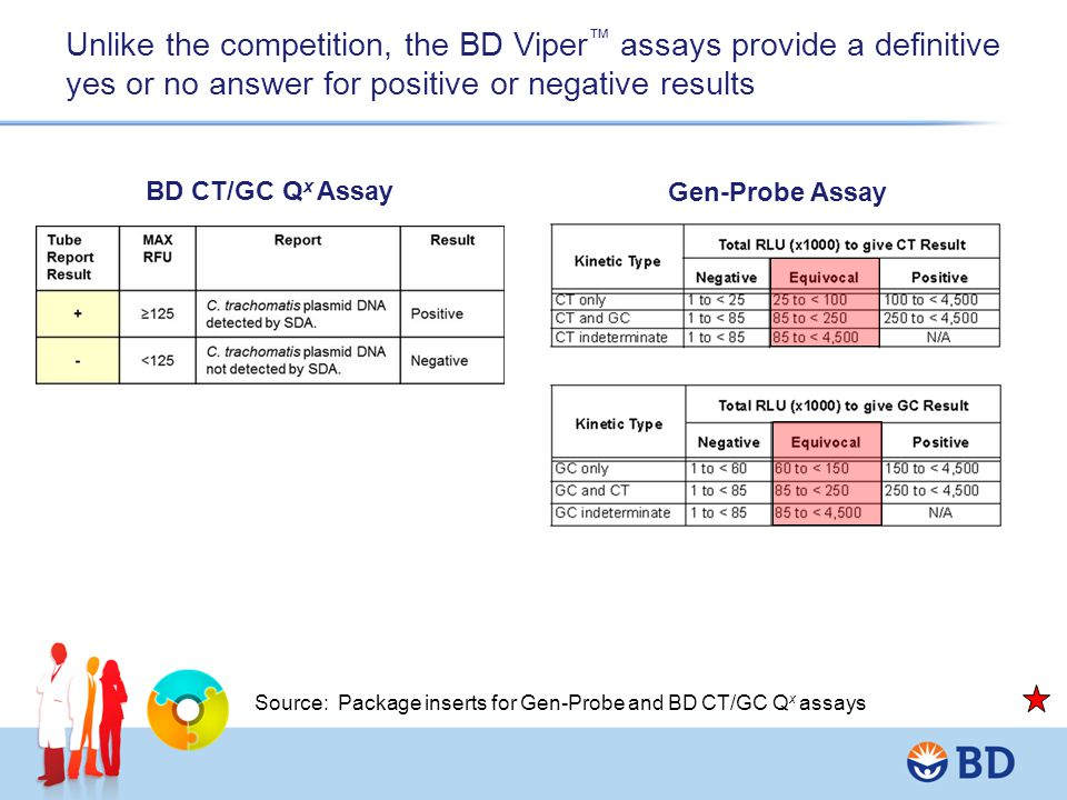 Unlike the competition, the BD Viper™ assays provide a definitive yes or no answer for positive or negative results
